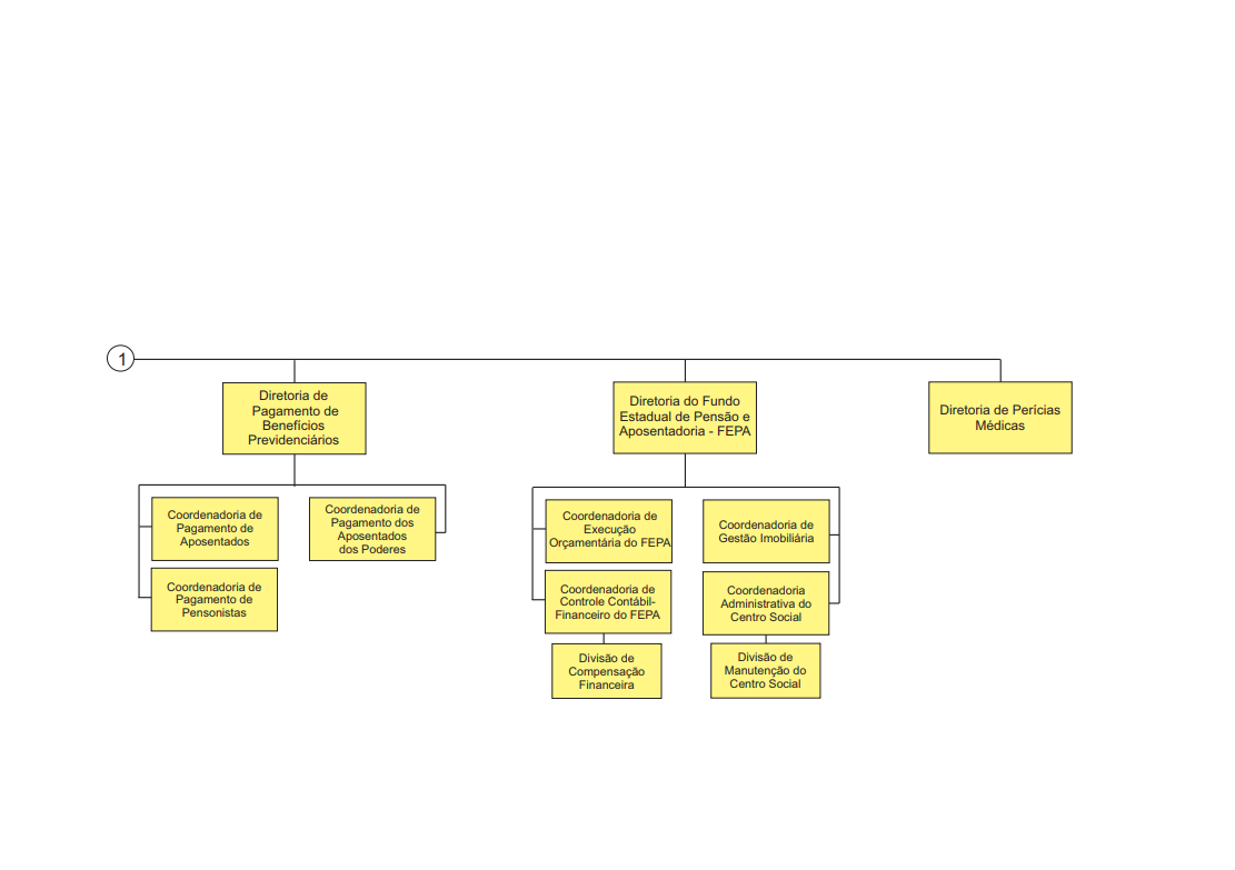 organograma iprev 02